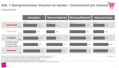 Warenverfügbarkeit: Durchschnitt pro Channel (Quelle: Bonsai GmbH)